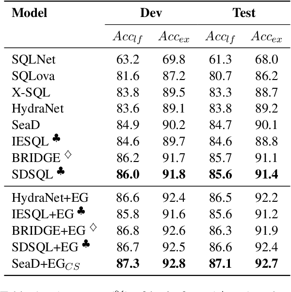 Figure 2 for SeaD: End-to-end Text-to-SQL Generation with Schema-aware Denoising