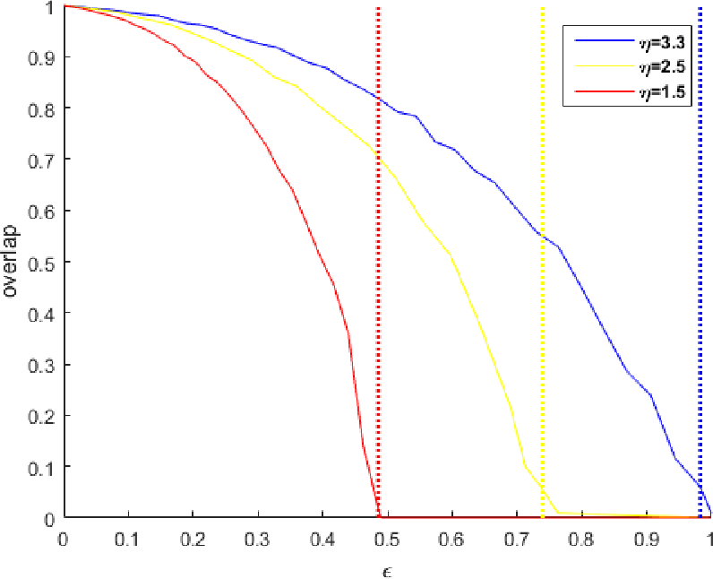 Figure 3 for Community Detection with Node Attributes and its Generalization