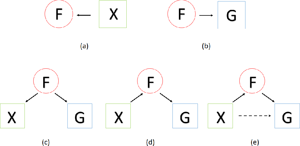 Figure 1 for Community Detection with Node Attributes and its Generalization