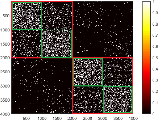 Figure 2 for Community Detection with Node Attributes and its Generalization