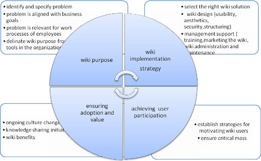 Figure 1 from Wikis as knowledge management systems: issues