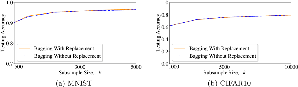 Figure 2 for On the Intrinsic Differential Privacy of Bagging