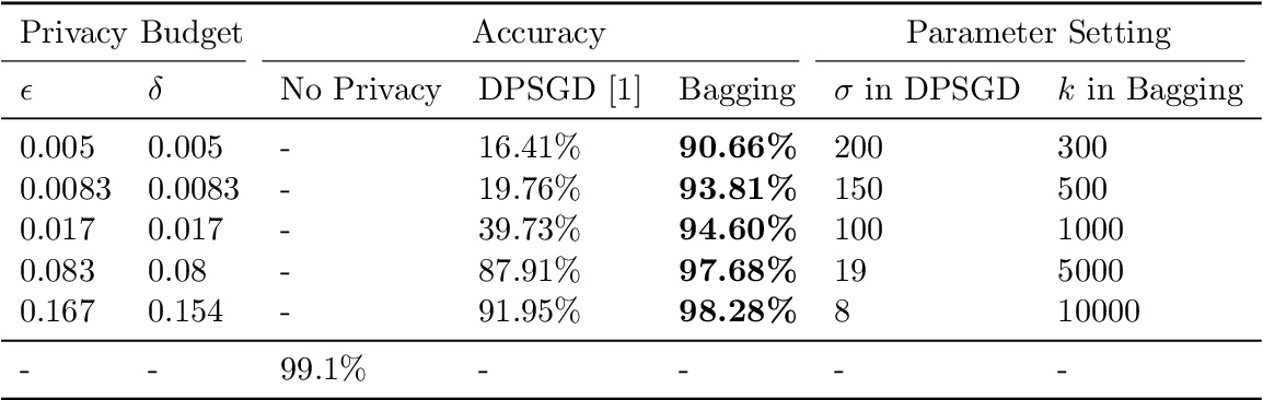 Figure 1 for On the Intrinsic Differential Privacy of Bagging