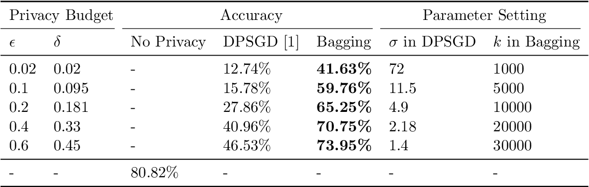 Figure 3 for On the Intrinsic Differential Privacy of Bagging