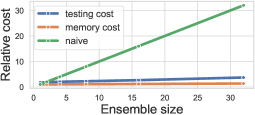 Figure 1 for BatchEnsemble: An Alternative Approach to Efficient Ensemble and Lifelong Learning