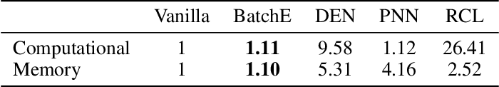 Figure 2 for BatchEnsemble: An Alternative Approach to Efficient Ensemble and Lifelong Learning