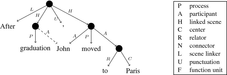 Figure 1 for SemEval 2019 Shared Task: Cross-lingual Semantic Parsing with UCCA - Call for Participation