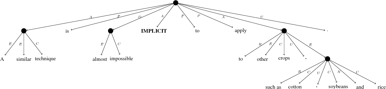 Figure 3 for SemEval 2019 Shared Task: Cross-lingual Semantic Parsing with UCCA - Call for Participation