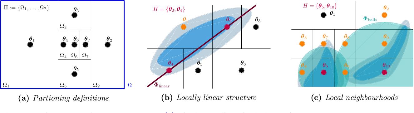 Figure 3 for Black-box density function estimation using recursive partitioning