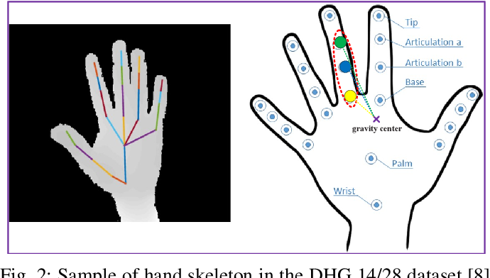 Figure 4 for A Two-stream Neural Network for Pose-based Hand Gesture Recognition