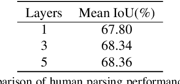 Figure 1 for Graphonomy: Universal Human Parsing via Graph Transfer Learning