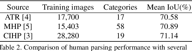 Figure 3 for Graphonomy: Universal Human Parsing via Graph Transfer Learning