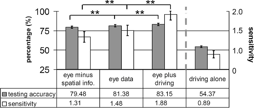 Fig. 5. SVM testing accuracy and sensitivity for the feature combinations. The braces represent the posthoc comparisons between the successive combinations using the Tukey–Kramer method. ∗∗ indicates p < 0.05. The error bars indicate standard error from comparison tests.