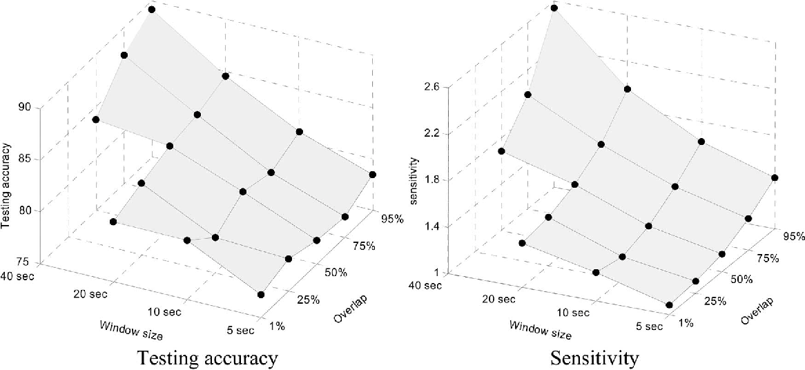 Fig. 6. Testing accuracy and sensitivity for different summarizing parameters of input data.