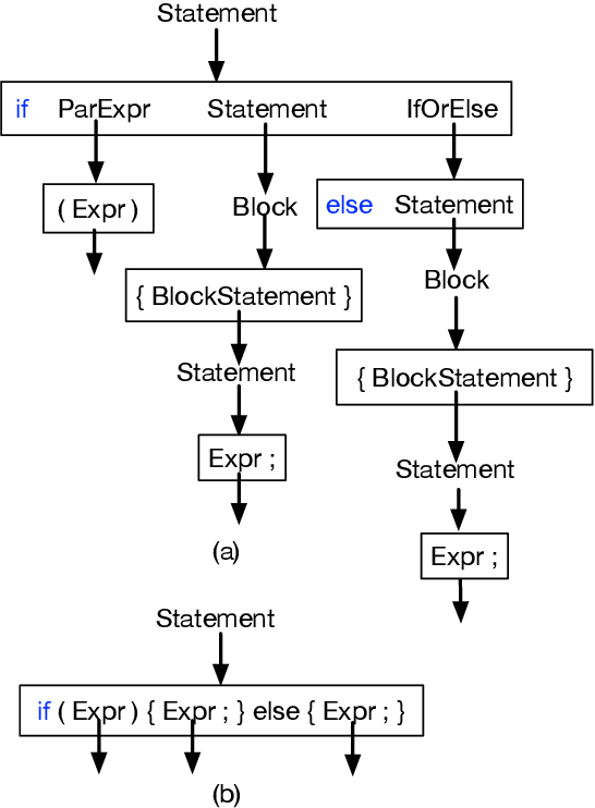 Figure 1 for Learning Programmatic Idioms for Scalable Semantic Parsing