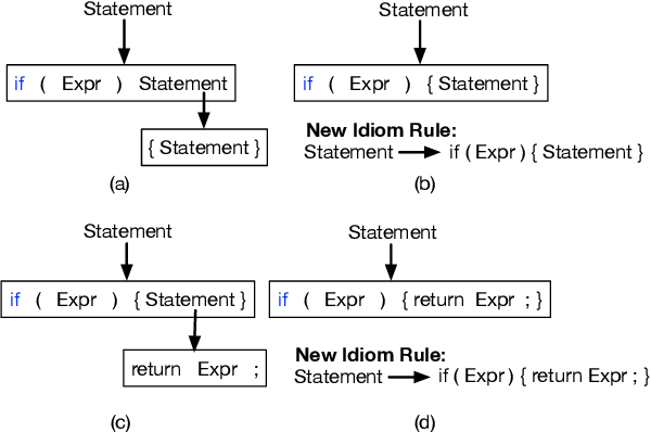 Figure 3 for Learning Programmatic Idioms for Scalable Semantic Parsing