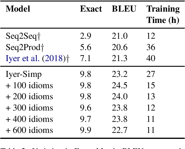 Figure 4 for Learning Programmatic Idioms for Scalable Semantic Parsing