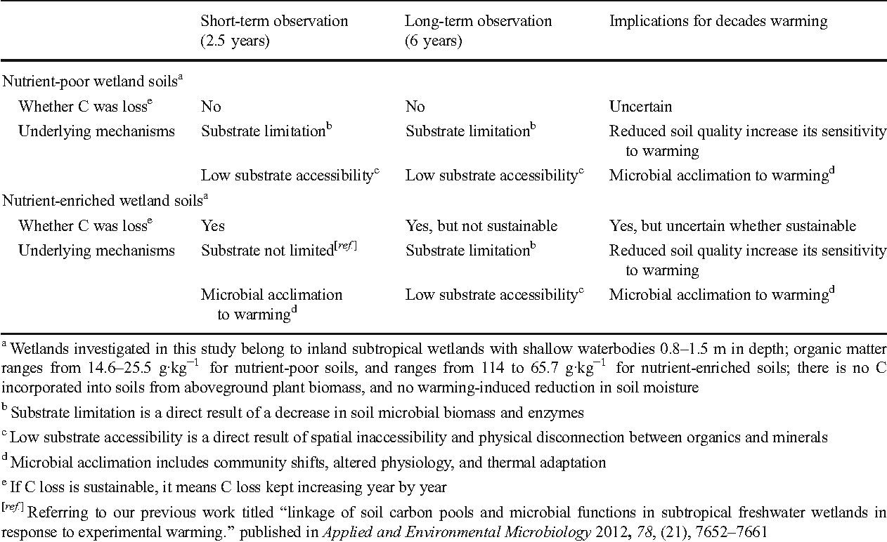 Table 3 The possible underlying mechanisms for carbon (C) dynamics in studied wetland soils with warming