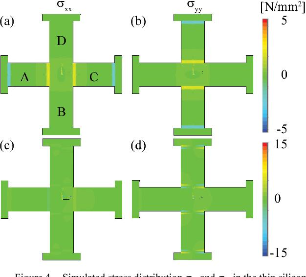 Novel 3d Piezoresistive Silicon Force Sensor For Dimensional