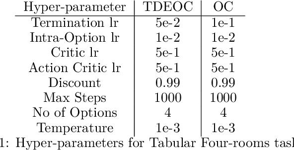 Figure 2 for Diversity-Enriched Option-Critic