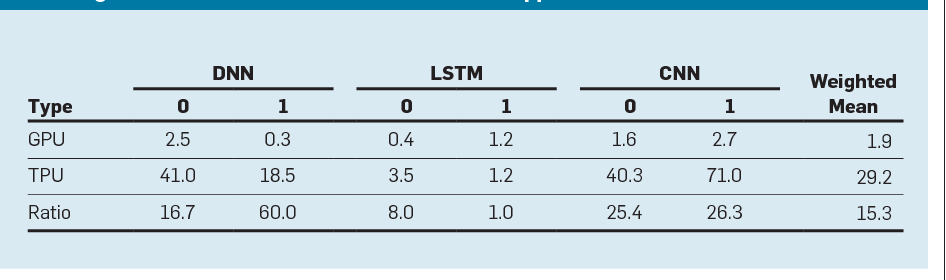 Table 4 from A domain-specific architecture for deep neural networks