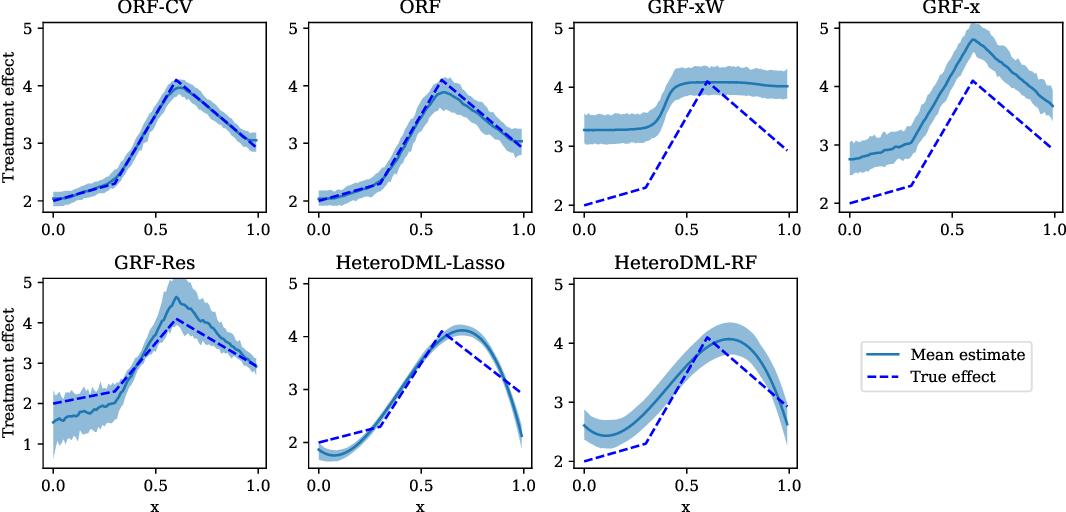 Figure 4 for Orthogonal Random Forest for Heterogeneous Treatment Effect Estimation