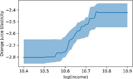 Figure 1 for Orthogonal Random Forest for Heterogeneous Treatment Effect Estimation