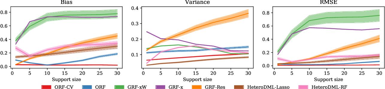 Figure 2 for Orthogonal Random Forest for Heterogeneous Treatment Effect Estimation