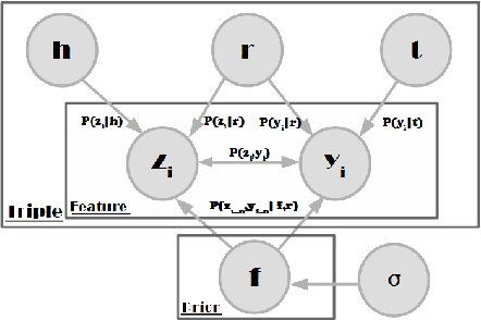 Figure 3 for KSR: A Semantic Representation of Knowledge Graph within a Novel Unsupervised Paradigm