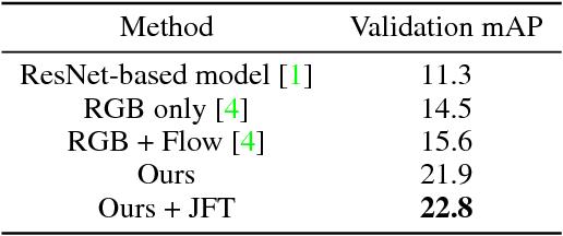 Figure 2 for A Better Baseline for AVA