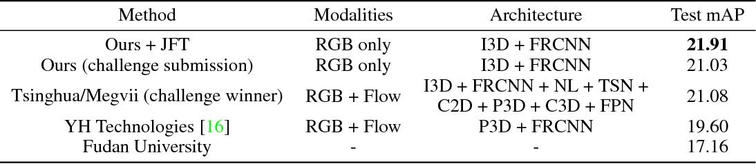 Figure 4 for A Better Baseline for AVA