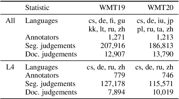 Figure 2 for On User Interfaces for Large-Scale Document-Level Human Evaluation of Machine Translation Outputs