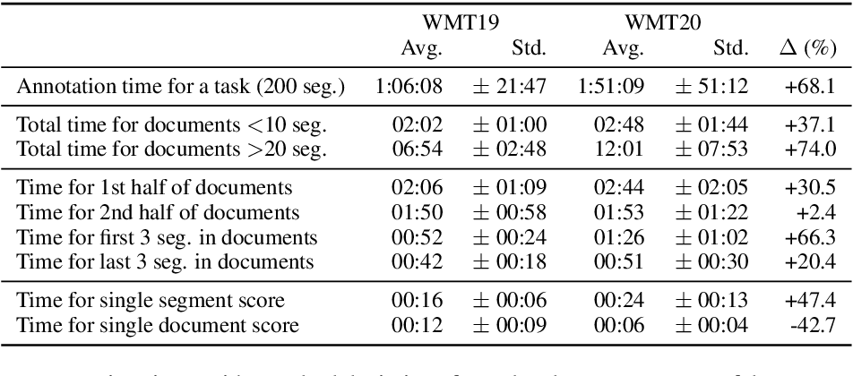 Figure 3 for On User Interfaces for Large-Scale Document-Level Human Evaluation of Machine Translation Outputs