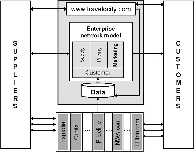 Travelocity Becomes a Travel Retailer - Semantic Scholar