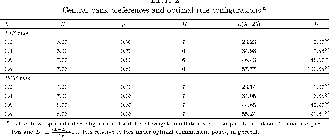 Table From Targeting Inflation By Forecast Feedback Rules In Small - Open table rules