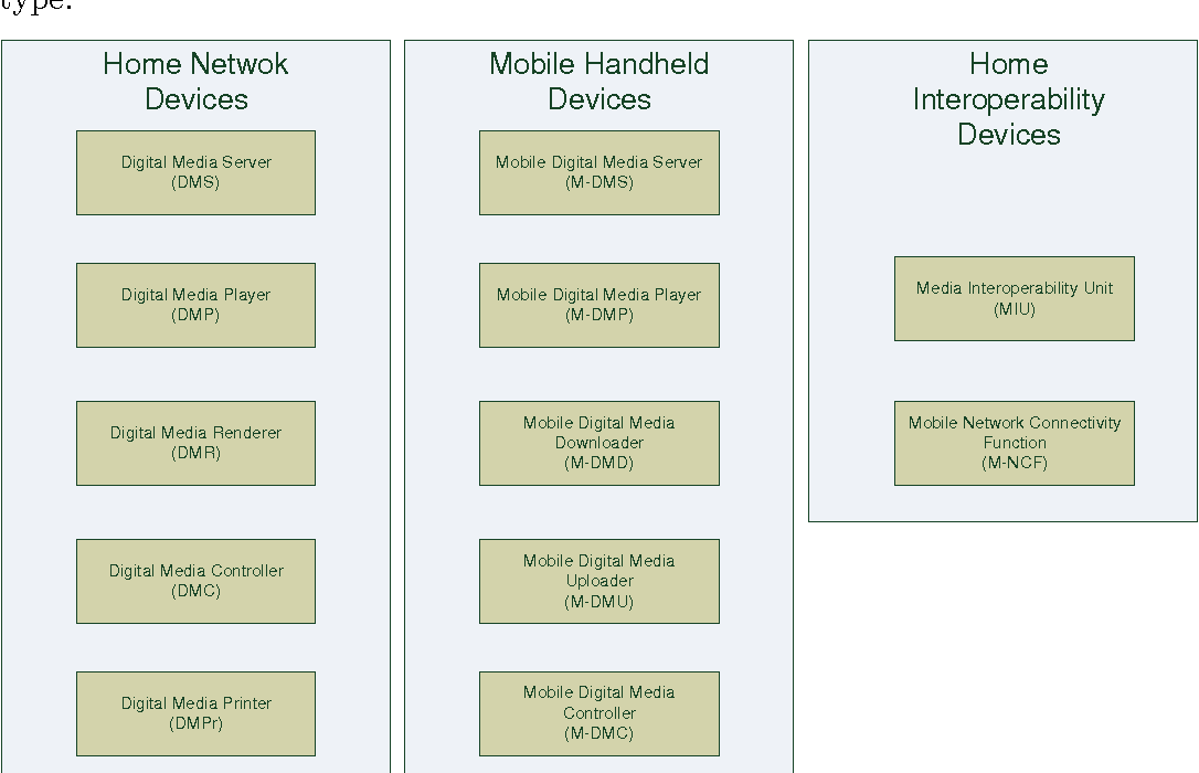 Figure 15 from DRM Interoperability and DLNA Devices - Semantic Scholar