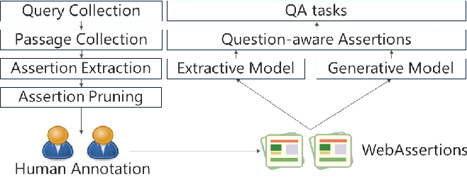 Figure 2 for Assertion-based QA with Question-Aware Open Information Extraction