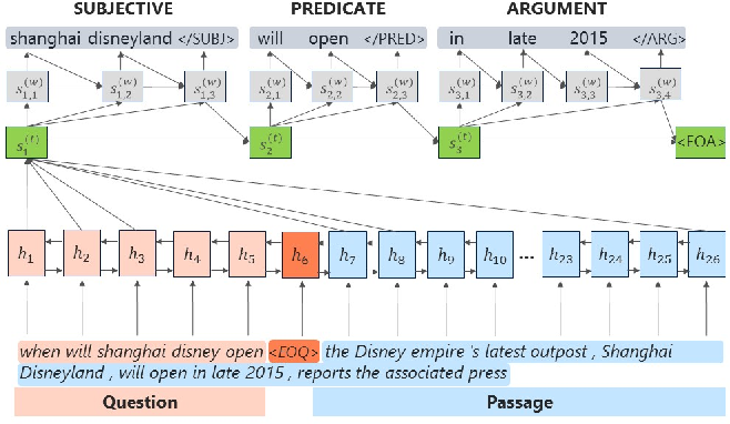 Figure 4 for Assertion-based QA with Question-Aware Open Information Extraction