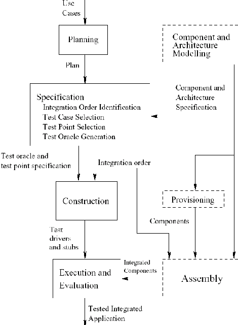 Component Based Integration Testing From Uml Interaction Diagrams