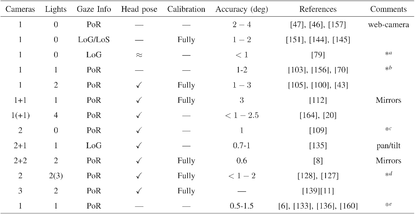 Figure 9 from In the Eye of the Beholder: A Survey of Models for ...