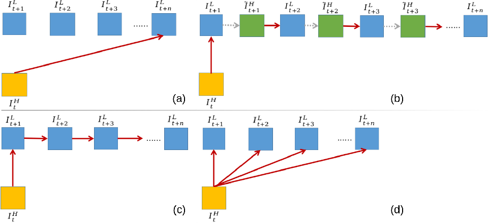 Figure 2 for EFENet: Reference-based Video Super-Resolution with Enhanced Flow Estimation