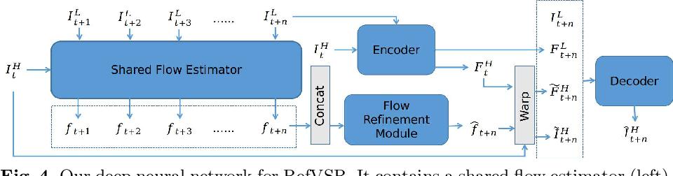Figure 4 for EFENet: Reference-based Video Super-Resolution with Enhanced Flow Estimation
