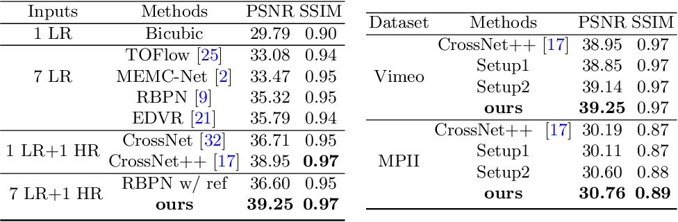 Figure 1 for EFENet: Reference-based Video Super-Resolution with Enhanced Flow Estimation