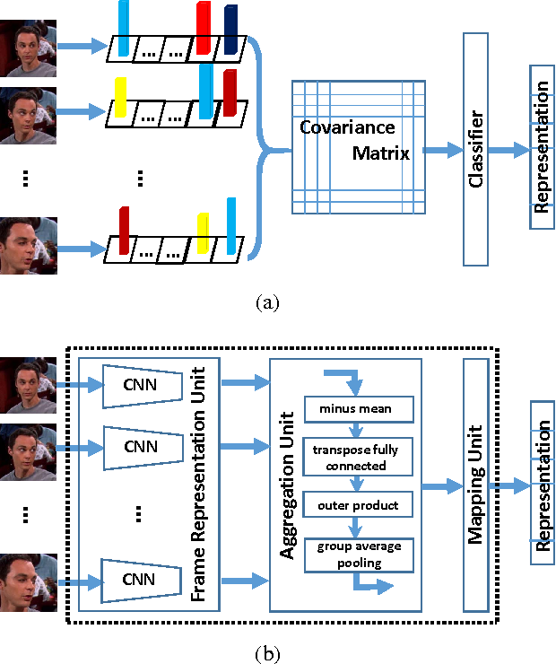 Figure 1 for Input Aggregated Network for Face Video Representation