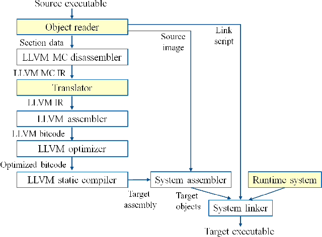 Instruction Emulation And Os Supports Of A Hybrid Binary Translator