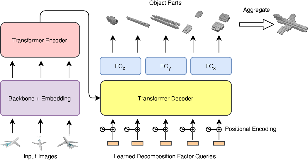 Figure 1 for LegoFormer: Transformers for Block-by-Block Multi-view 3D Reconstruction