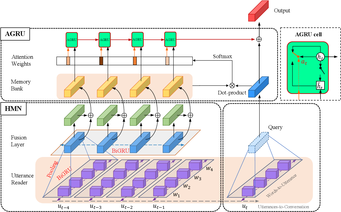 Figure 3 for Real-Time Emotion Recognition via Attention Gated Hierarchical Memory Network