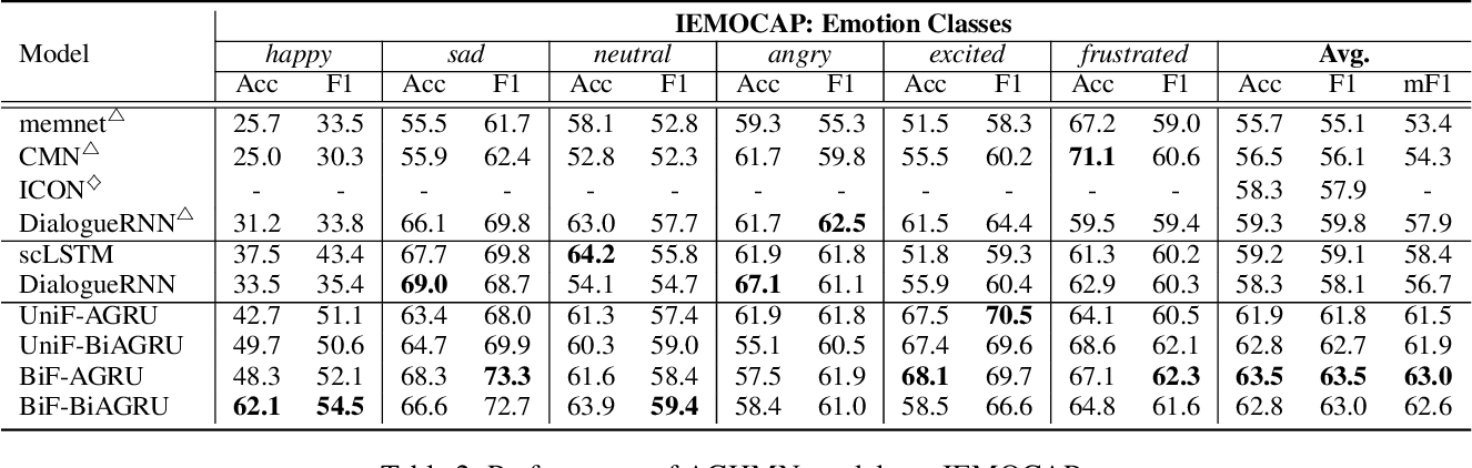 Figure 4 for Real-Time Emotion Recognition via Attention Gated Hierarchical Memory Network