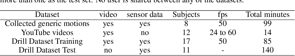 Figure 4 for Yet it moves: Learning from Generic Motions to Generate IMU data from YouTube videos