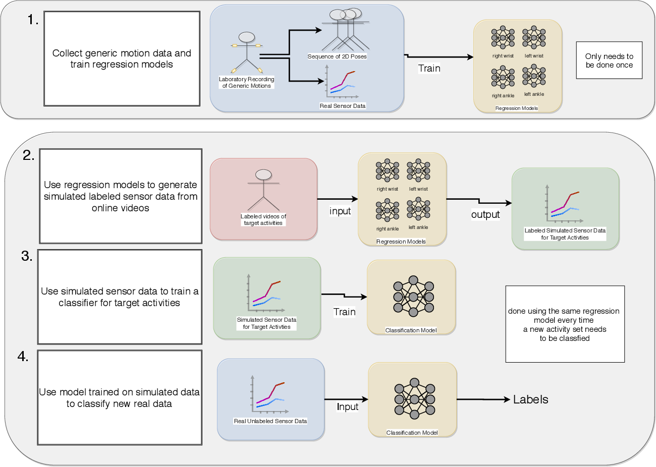 Figure 1 for Yet it moves: Learning from Generic Motions to Generate IMU data from YouTube videos